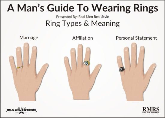 Wedding Ring Finger for Men