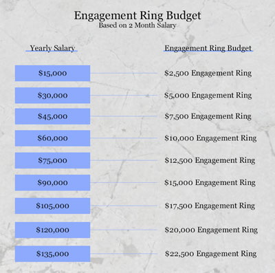 how much to spend on engagement ring